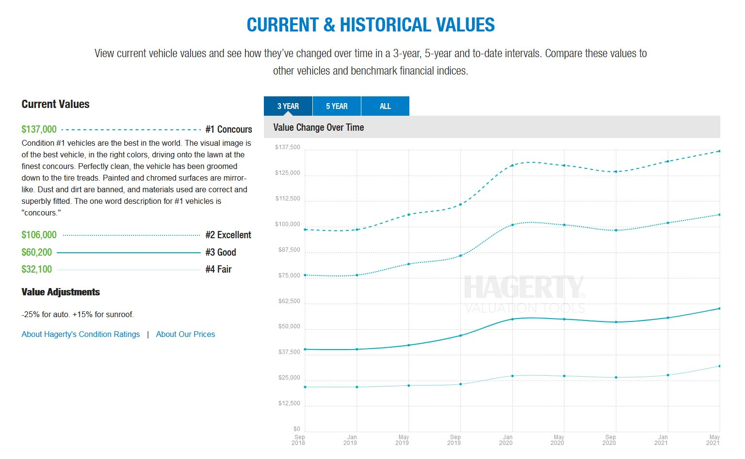 hagerty 30cs values.jpg